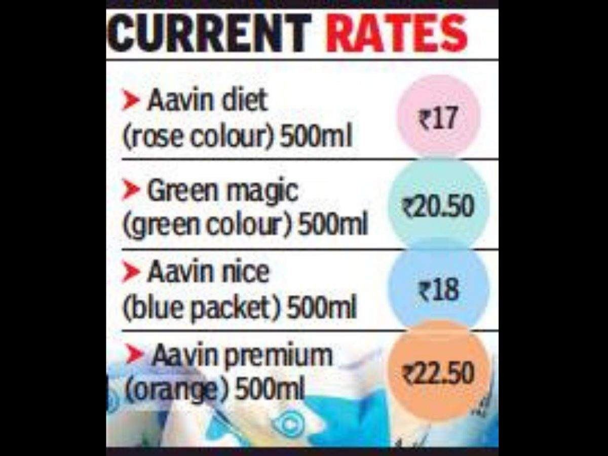 Aavin milk prices may go up as Tamil Nadu mulls hiking