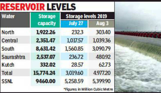 Gujarat dams go from 19% to 31% in 7 days   Ahmedabad News
