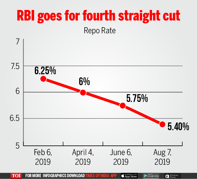 RBI rate cut: EMIs set to fall as RBI goes for fourth straight rate