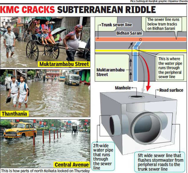 Raj-era water pipe clogs sewer lines to inflict monsoon woes on