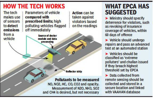 Delhi: Remote-sensing technology to keep a check on polluting