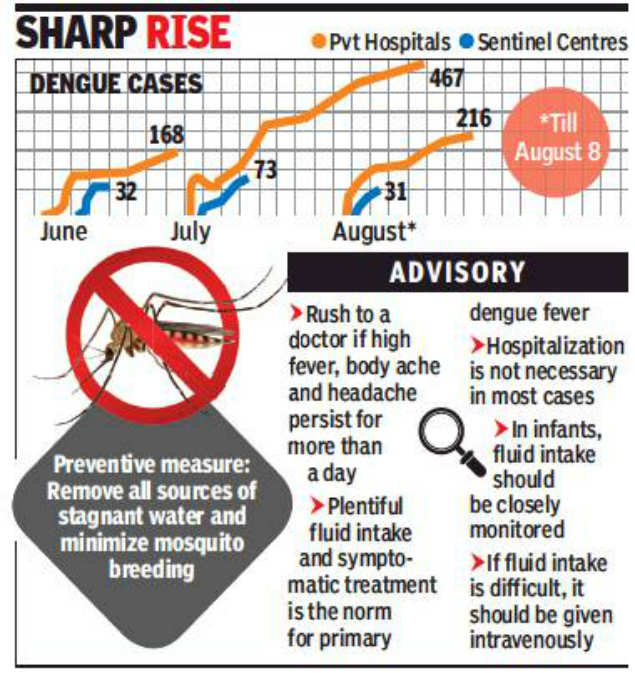Pune: 247 dengue cases in the first eight days of August | Pune News