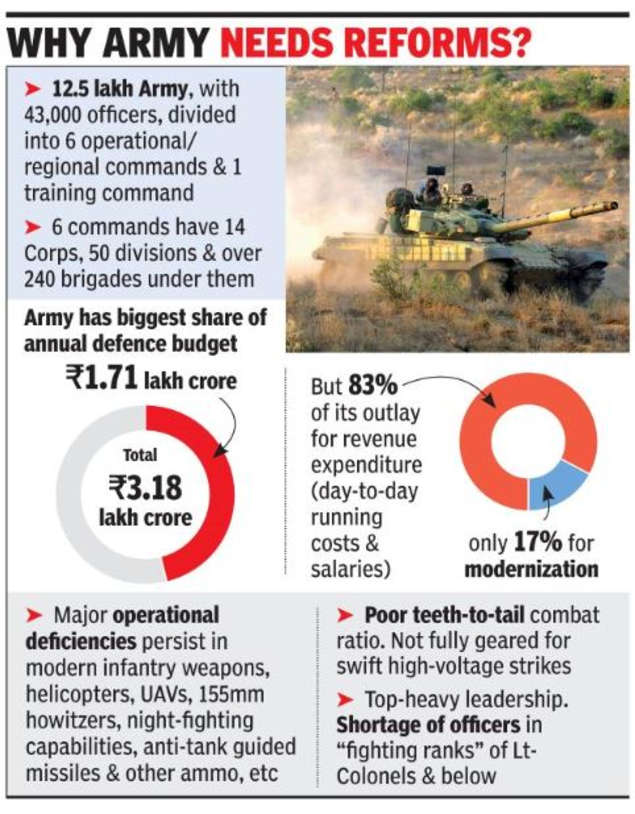 Army may trim 27,000 from non-core units | India News - Times of India