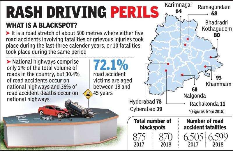 Rachakonda, Cyberabad see most number of road fatalities in