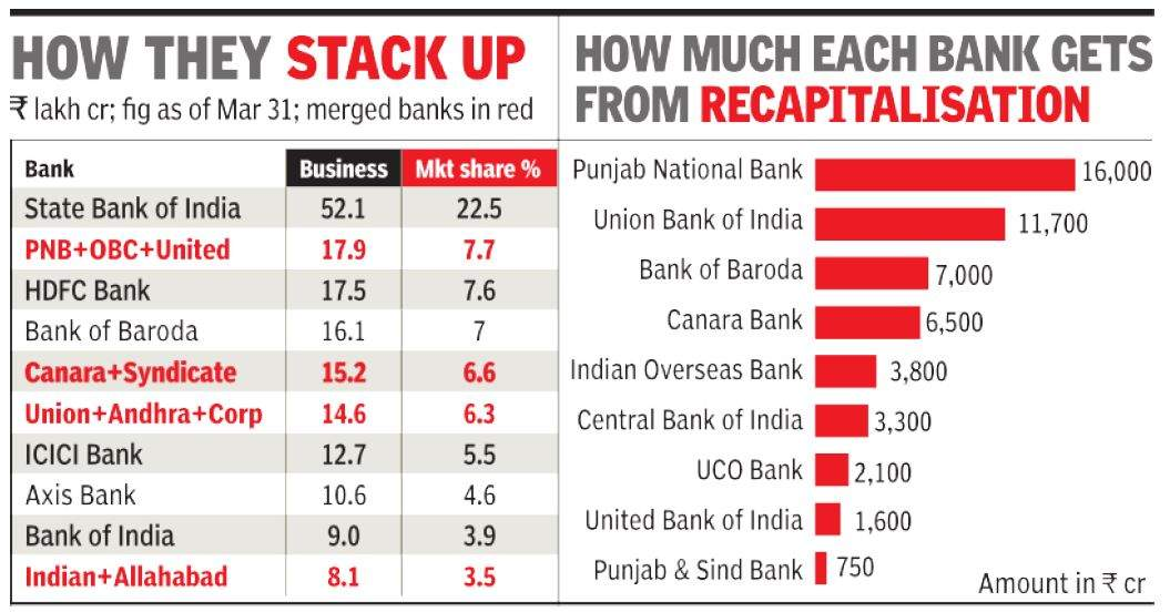 Big bank theory: 10 PSBs merged into 4 large entities