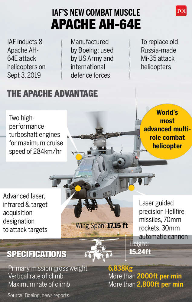 BS Dhanoa: Apaches will enhance operation capabilities of