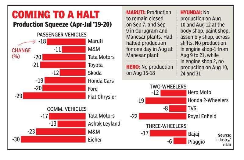 Auto companies slash production to drive through slowdown