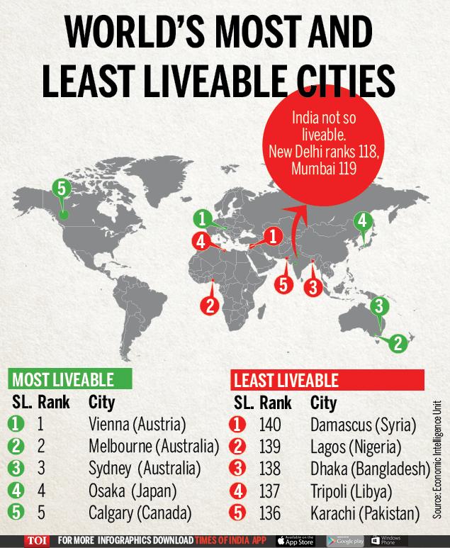 Delhi slips six spots to 118th in liveability index | Delhi