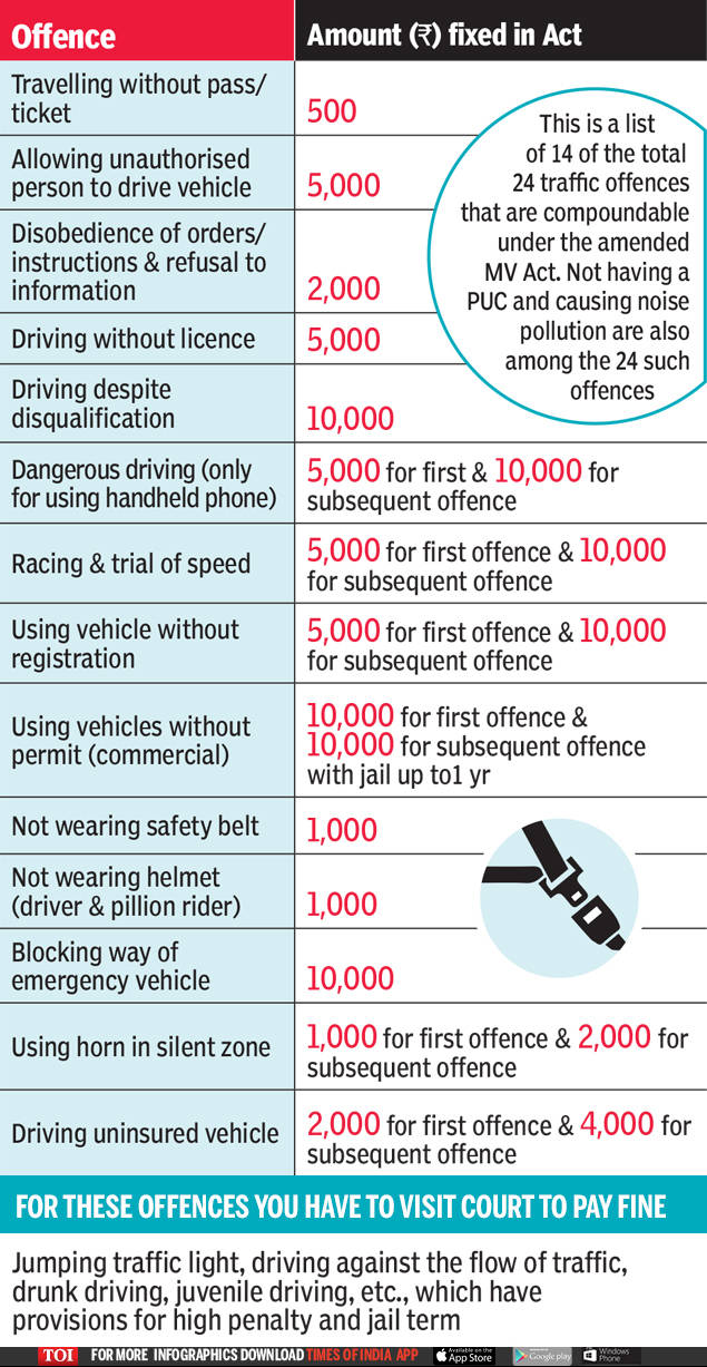 New Traffic Rules: Traffic fines you can pay on spot and