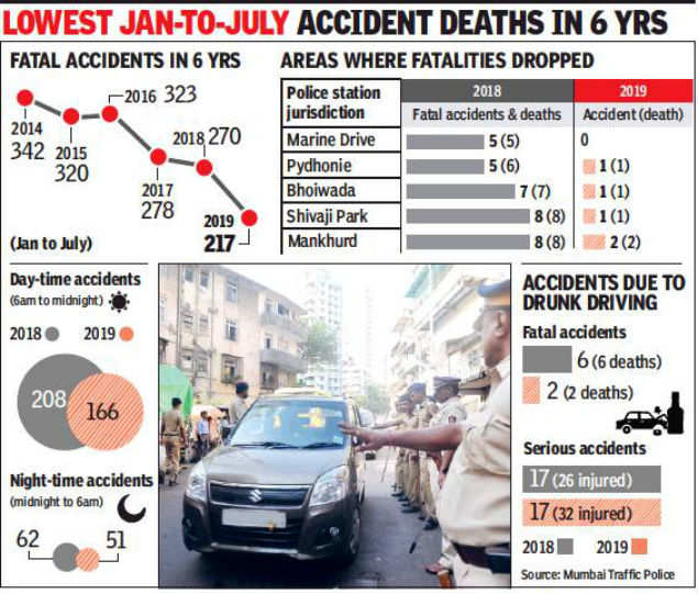CCTV cameras, nakabandis put brakes on fatalities in five
