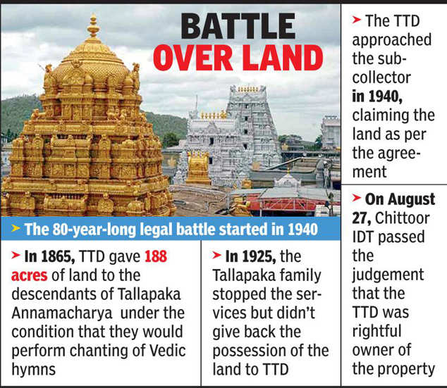 After 80-year legal battle, Tirumala Tirupati Devasthanams