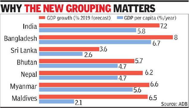 India backs new sub-regional economic bloc, excluding
