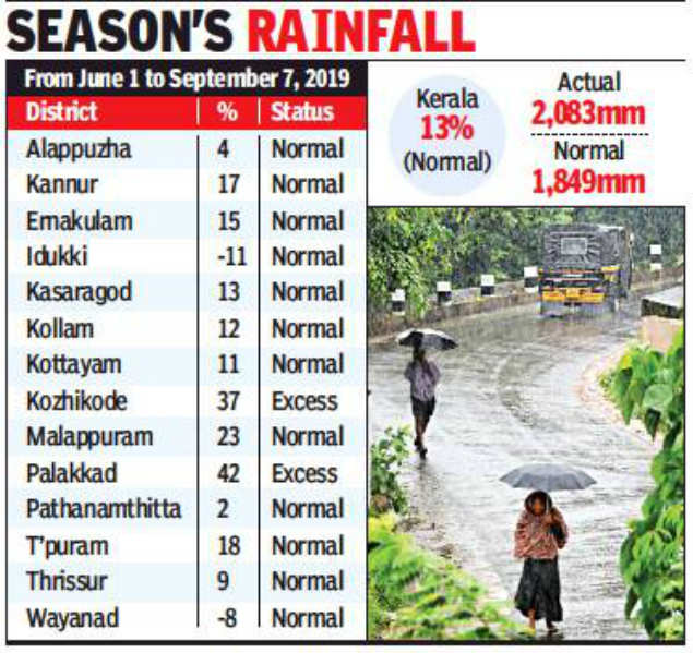 Kerala: Monsoon still active with 3 districts issued yellow