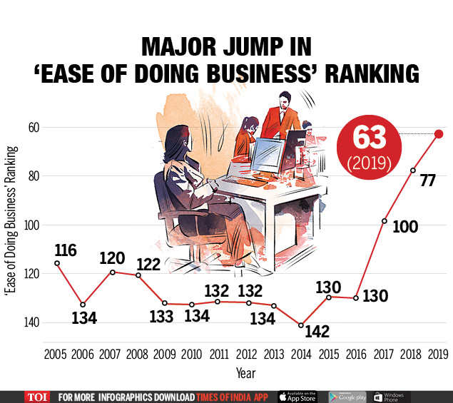 World Bank Ease Of Doing Business 2020.Ease Of Doing Business India Ranking India Moves Up 14