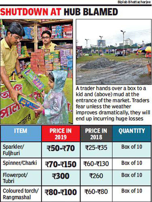 Dip in cracker stock triggers rise in price in West Bengal
