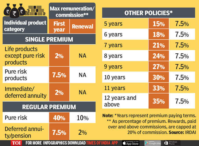 This Is How Much Insurance Agents Earn Times Of India