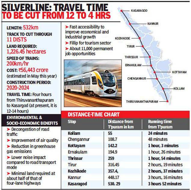 Irctc Train Time Calicut To Kannur