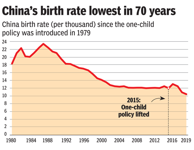 China S Birth Rate Is Now Almost Half That Of India S India News Times Of India