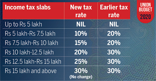 Income Tax Slabs 2020 Government Reduces Income Tax Rates Rejigs Slabs India Business News Times Of India