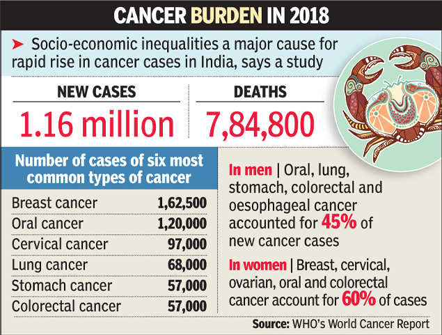 Cancer In India 1 In 10 Indians To Get Cancer In Lifetime India News Times Of India