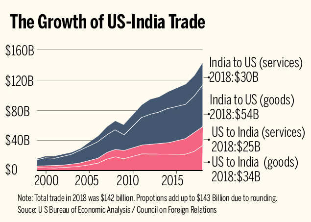 India Us Trade Deal The Story So Far