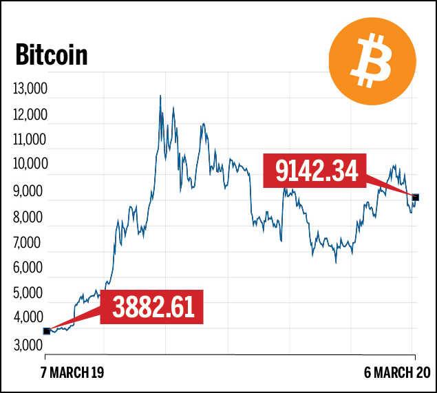 Bank Besar Pelajari Model Bisnis Bitcoin