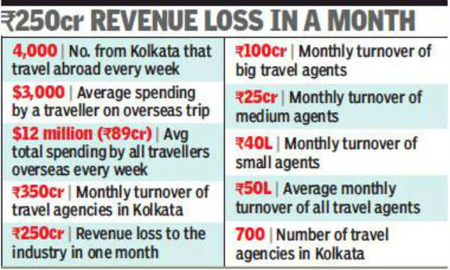 Kolkata Covid 19 Sends Travel Industry Into Sick Bay Job Cuts Loom Kolkata News Times Of India