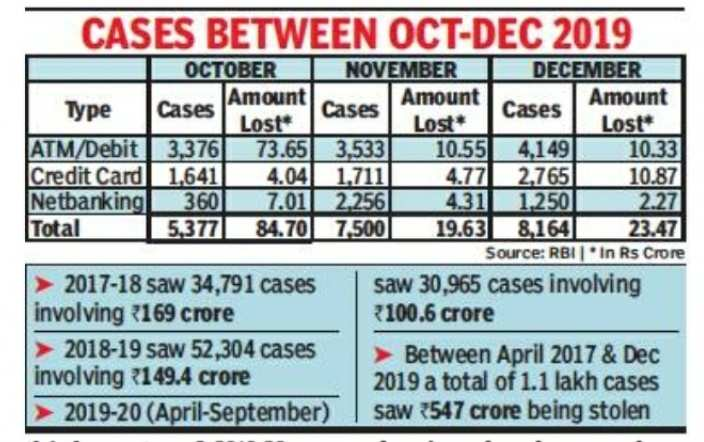 In 92 Days India Lost Rs 128 Crore In Card Online Fraud Times Of India