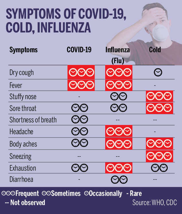 What are the symptoms of COVID-19 | India News - Times of India