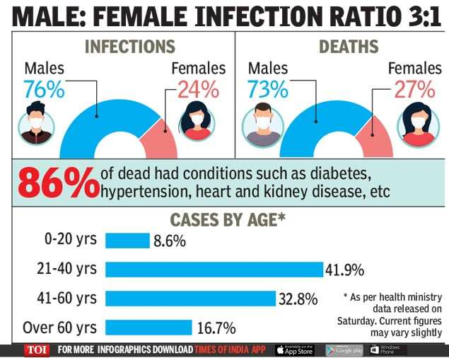Coronavirus Deaths In India 63 Of Covid 19 Deaths In India Among 60 Plus India News Times Of India