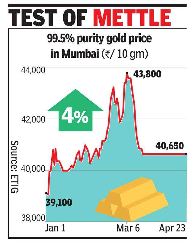 Gold may zoom to Rs 82,000 per 10gm by end '21: Analysts