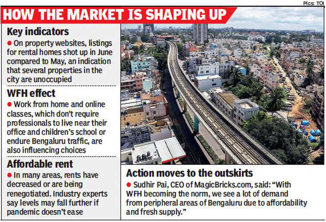 Covid Alters Rental Housing Demand In Bengaluru Bengaluru News Times Of India
