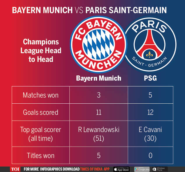 Bayern Munich Serge Gnabry Sends Dominant Bayern Munich Into Champions League Final Against Psg Football News Times Of India