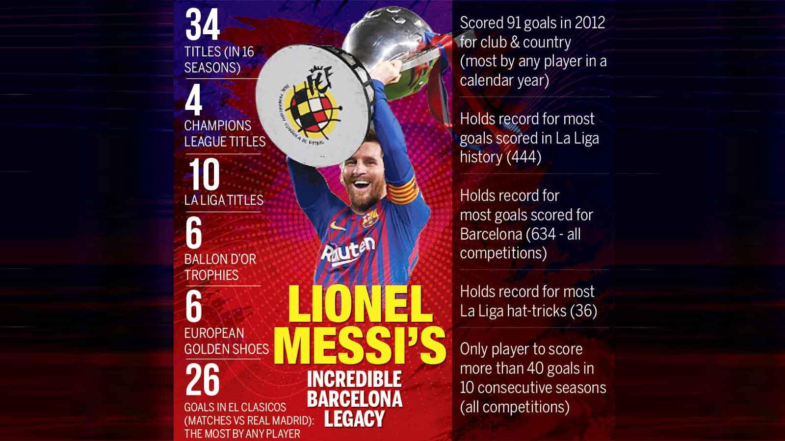 messi-saga-bid-to-oust-barcelona-chief-gathers-pace