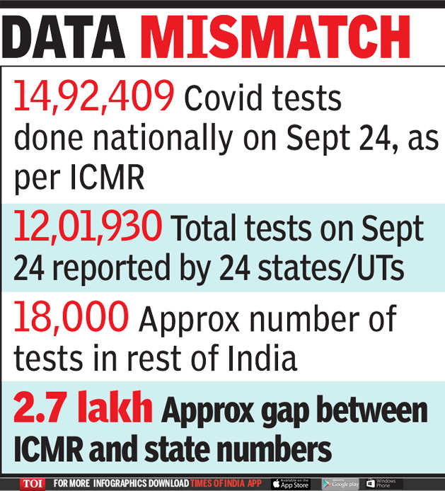 Icmr State Govts Differ On Covid 19 Testing Numbers India News Times Of India