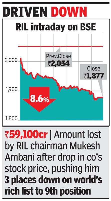 Ril Crashes 9 M Cap Down By Rs 1 2l Cr In 1 Day Times Of India