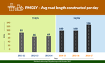 Average road length constructed per day