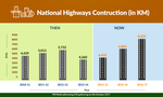 National Highways construction