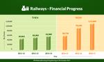 Railways - Financial progress