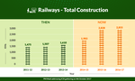 Railways - Total Construction