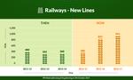 Railways - New Lines