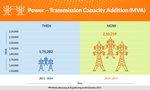 Power Transmission Capacity