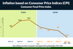 Inflation - Consumer Food Price Index