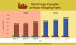 Shipping ports - Cargo capacity