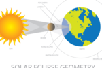 What is exactly a partial solar eclipse?