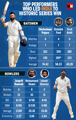 Here are the top performers of Test series