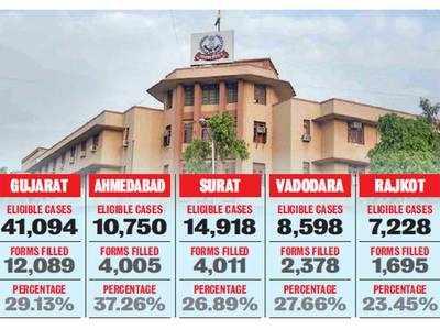 29% tax appellants in Vivaad put Vishwas in Central govt scheme