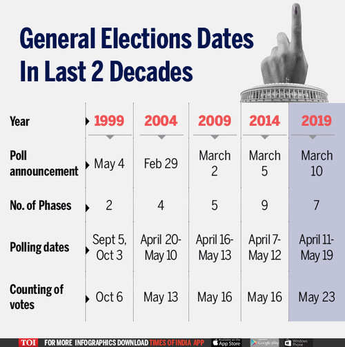election dates in the last two decades