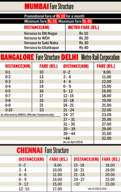 Mumbai's Metro fare is double that of other cities: MMRDA