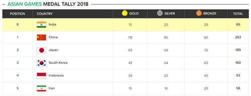 asian games medal tally